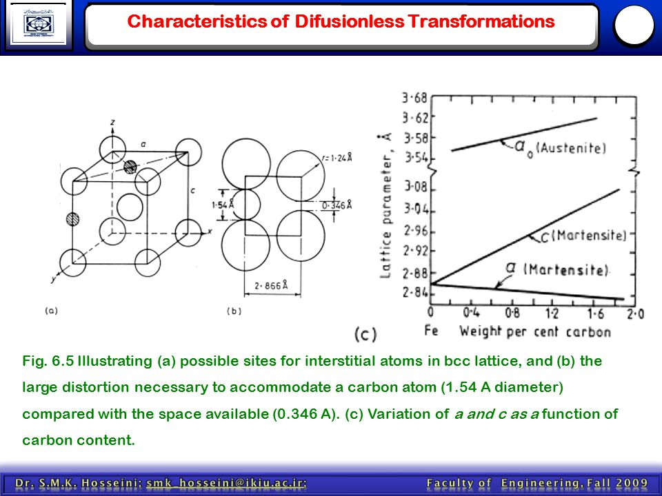 Characteristics of Difusionless Transformations Fig. 6.5 Illustrating (a) possible sites for interstitial atoms in bcc lattice, and (b) the large dist