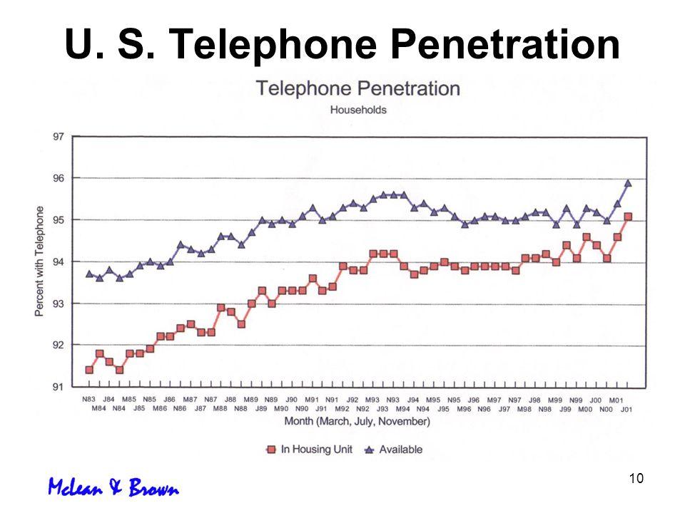 10 U. S. Telephone Penetration