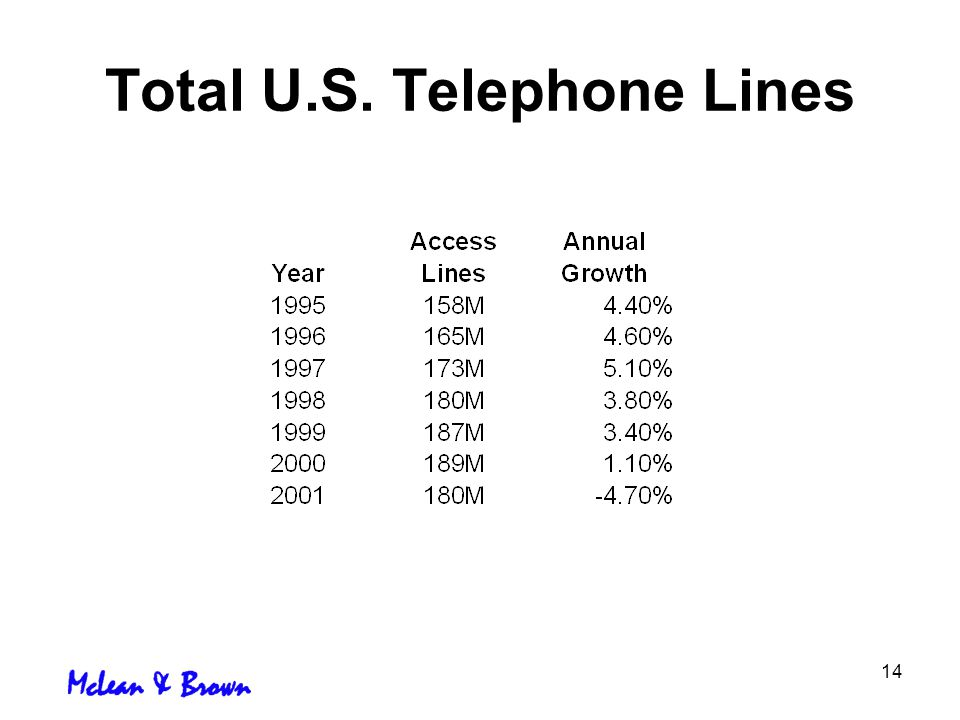 14 Total U.S. Telephone Lines