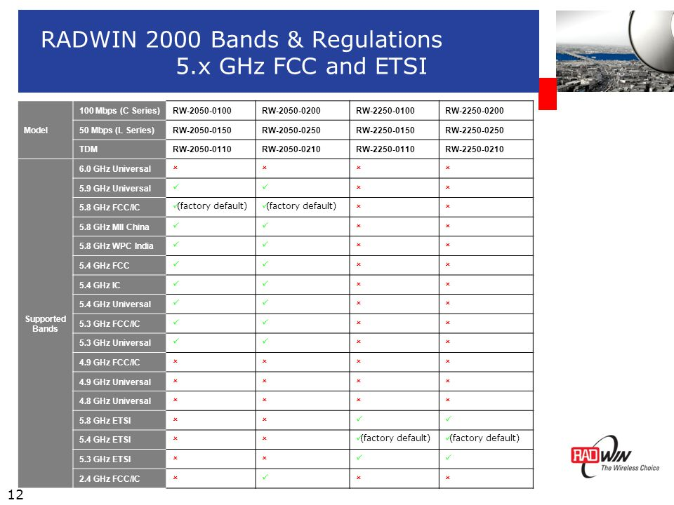 12 RADWIN 2000 Bands & Regulations 5.x GHz FCC and ETSI Model 100 Mbps (C Series)RW-2050-0100RW-2050-0200RW-2250-0100RW-2250-0200 50 Mbps (L Series)RW-2050-0150RW-2050-0250RW-2250-0150RW-2250-0250 TDMRW-2050-0110RW-2050-0210RW-2250-0110RW-2250-0210 Supported Bands 6.0 GHz Universal  5.9 GHz Universal  5.8 GHz FCC/IC (factory default)  5.8 GHz MII China  5.8 GHz WPC India  5.4 GHz FCC  5.4 GHz IC  5.4 GHz Universal  5.3 GHz FCC/IC  5.3 GHz Universal  4.9 GHz FCC/IC  4.9 GHz Universal  4.8 GHz Universal  5.8 GHz ETSI  5.4 GHz ETSI  (factory default) 5.3 GHz ETSI  2.4 GHz FCC/IC 