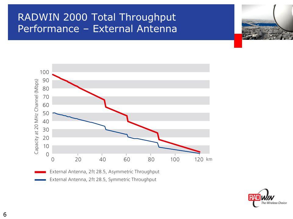 6 RADWIN 2000 Total Throughput Performance – External Antenna