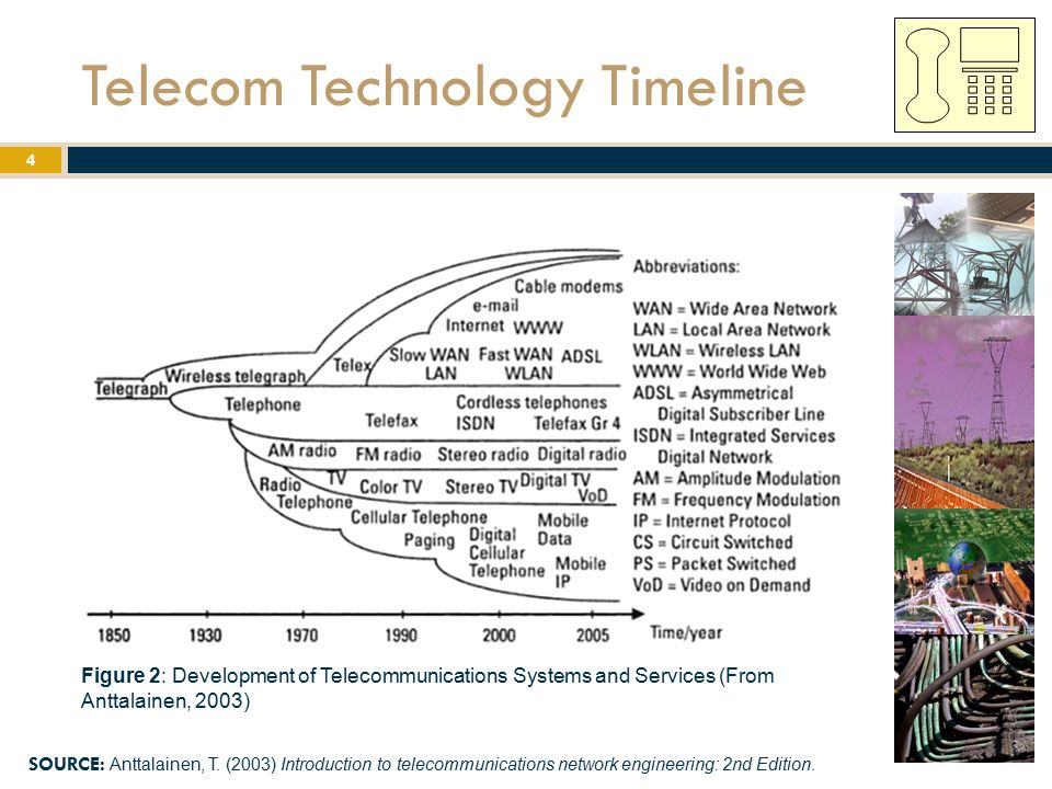 Telecom Technology Timeline SOURCE: Anttalainen, T. (2003) Introduction to telecommunications network engineering: 2nd Edition. Figure 2: Development