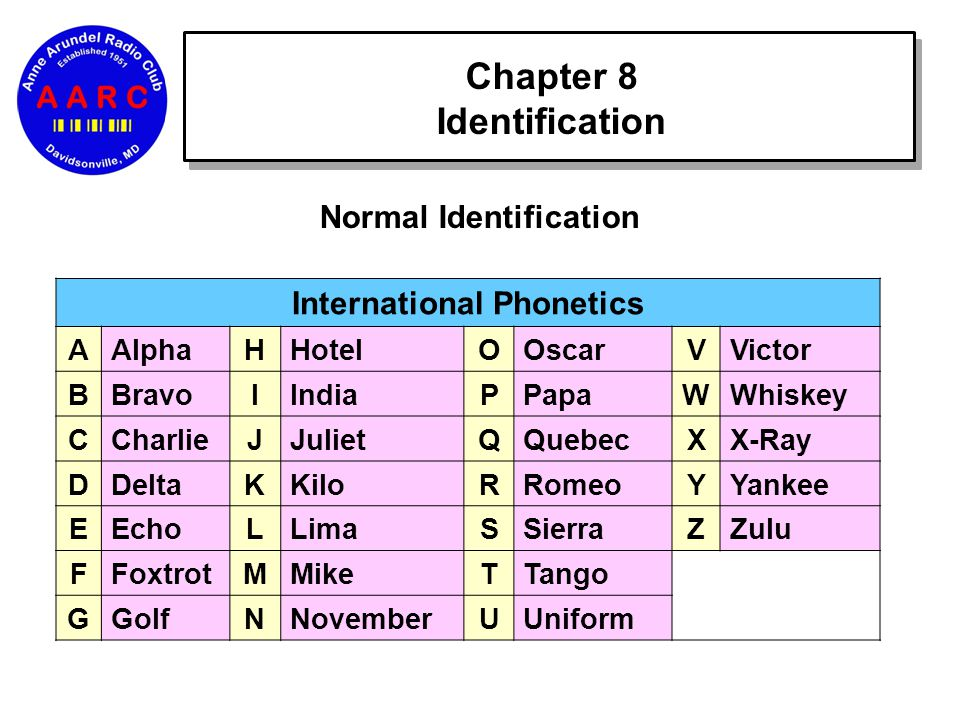 Chapter 8 Identification Normal Identification International Phonetics AAlphaHHotelOOscarVVictor BBravoIIndiaPPapaWWhiskey CCharlieJJulietQQuebecXX-Ray DDeltaKKiloRRomeoYYankee EEchoLLimaSSierraZZulu FFoxtrotMMikeTTango GGolfNNovemberUUniform