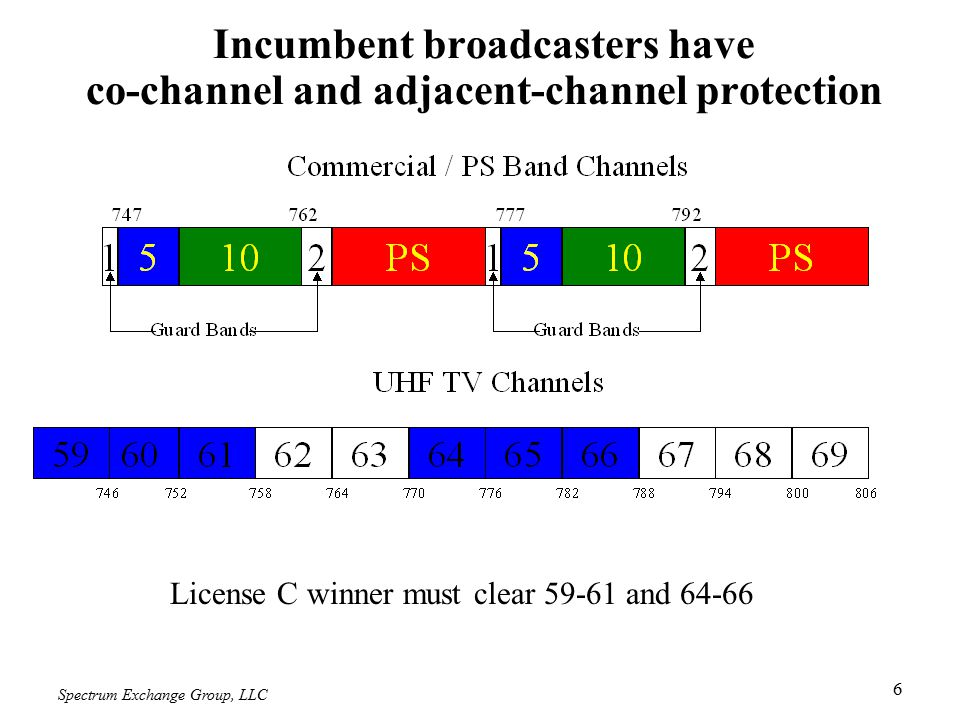 Spectrum Exchange Group, LLC 7 Incumbent broadcasters have co-channel and adjacent-channel protection License D winner must clear 60-63 and 65-68