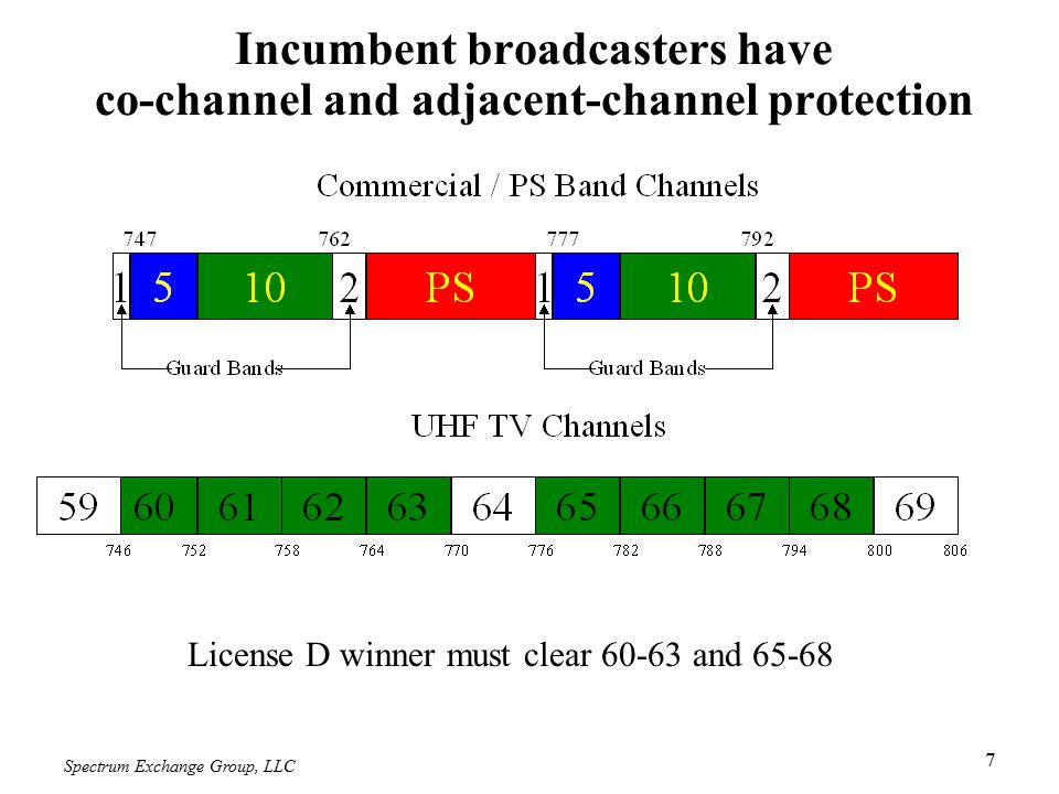 Spectrum Exchange Group, LLC 8 Incumbent broadcasters have co-channel and adjacent-channel protection Public Safety must have 62-65 and 67-69 cleared