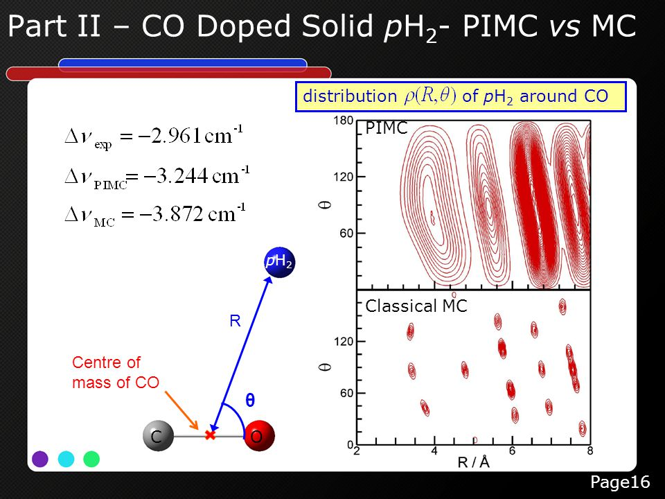 Part II – CO Doped Solid pH 2 - PIMC vs MC Page16 distribution of pH 2 around CO PIMC Classical MC Centre of mass of CO R θ pH2pH2 CO