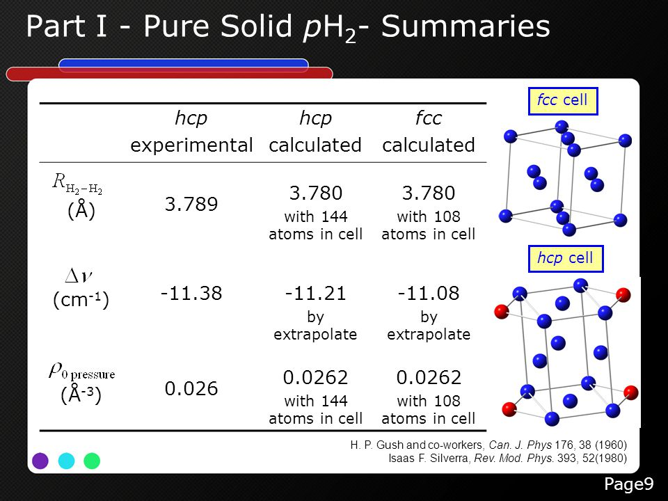 Part I - Pure Solid pH 2 - Summaries H. P. Gush and co-workers, Can. J. Phys 176, 38 (1960) Isaas F. Silverra, Rev. Mod. Phys. 393, 52(1980) hcp exper