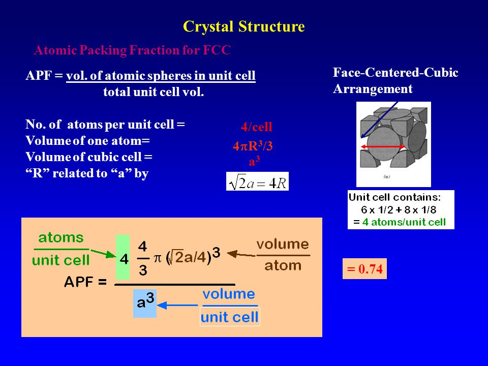 Atomic Packing Fraction for FCC Face-Centered-Cubic Arrangement APF = vol. of atomic spheres in unit cell total unit cell vol. No. of atoms per unit c