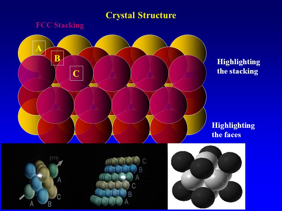 A B C FCC Stacking Highlighting the faces Highlighting the stacking Crystal Structure