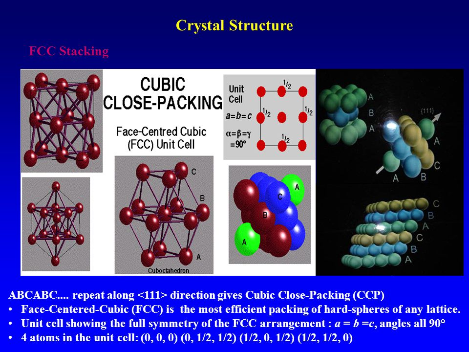ABCABC.... repeat along direction gives Cubic Close-Packing (CCP) Face-Centered-Cubic (FCC) is the most efficient packing of hard-spheres of any latti