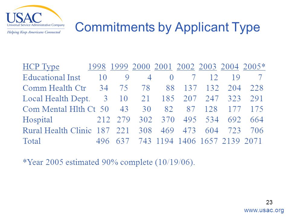www.usac.org 23 Commitments by Applicant Type HCP Type 1998 1999 2000 2001 2002 2003 2004 2005* Educational Inst 10 9 4 0 7 12 19 7 Comm Health Ctr 34 75 78 88 137 132 204 228 Local Health Dept.
