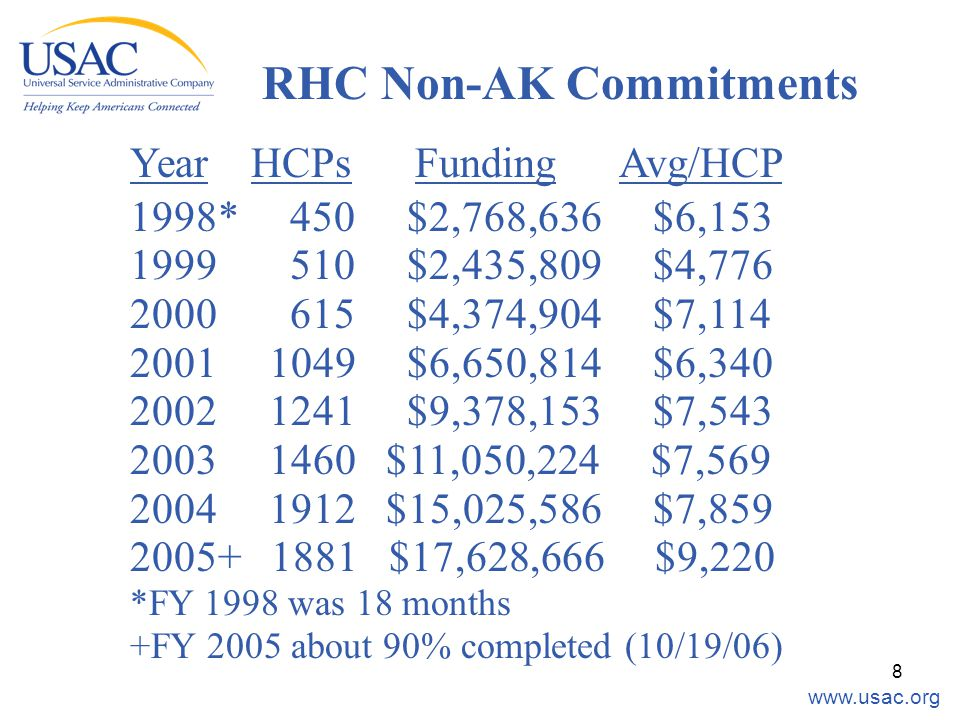 www.usac.org 8 RHC Non-AK Commitments Year HCPs Funding Avg/HCP 1998* 450 $2,768,636 $6,153 1999 510 $2,435,809 $4,776 2000 615 $4,374,904 $7,114 2001 1049 $6,650,814 $6,340 2002 1241 $9,378,153 $7,543 2003 1460 $11,050,224 $7,569 2004 1912 $15,025,586 $7,859 2005+ 1881 $17,628,666 $9,220 *FY 1998 was 18 months +FY 2005 about 90% completed (10/19/06)