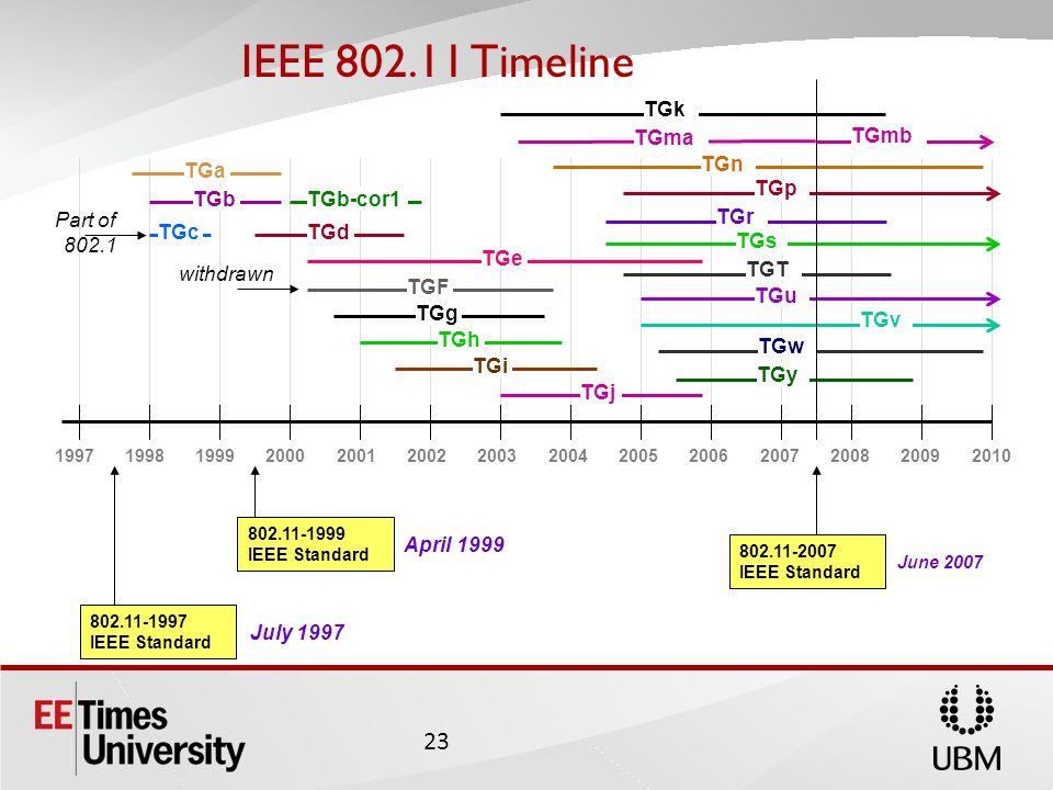 IEEE 802.11 Timeline 23 19971998199920002001200220032004200520062007200820092010 802.11-1997 IEEE Standard 802.11-1999 IEEE Standard July 1997 April 1999 802.11-2007 IEEE Standard TGk TGma TGn TGp TGr TGs TGT TGu TGv TGw TGy TGa TGbTGb-cor1 TGcTGd TGe TGF TGg TGh TGi TGj Part of 802.1 withdrawn June 2007 TGmb