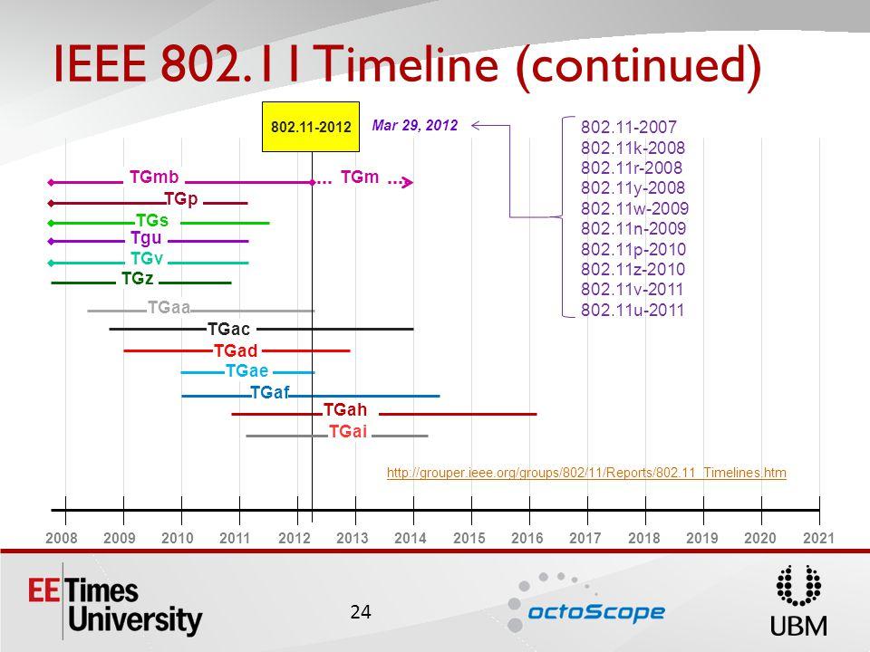 IEEE 802.11 Timeline (continued) 20082009201020112012201320142015201620172018201920202021 TGah TGad TGac TGae TGaf TGaa TGs Tgu TGv TGz TGp 802.11-2012 Mar 29, 2012 TGmb TGai TGm http://grouper.ieee.org/groups/802/11/Reports/802.11_Timelines.htm 24 802.11-2007 802.11k-2008 802.11r-2008 802.11y-2008 802.11w-2009 802.11n-2009 802.11p-2010 802.11z-2010 802.11v-2011 802.11u-2011