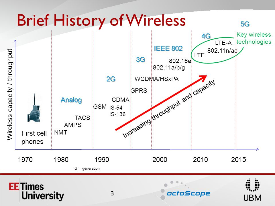 Wireless capacity / throughput 19701980199020002010 First cell phones GSM CDMA 802.11a/b/g 802.16e LTE Increasing throughput and capacity WCDMA/HSxPA 2G 3G 4G IEEE 802 Brief History of Wireless 3 TACS AMPS NMT IS-54 IS-136 GPRS Analog G = generation LTE-A 802.11n/ac 5G Key wireless technologies 2015