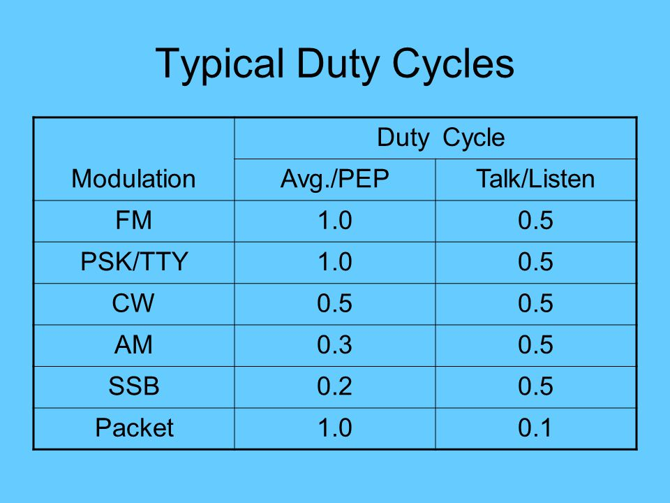 Typical Duty Cycles DutyCycle ModulationAvg./PEPTalk/Listen FM1.00.5 PSK/TTY1.00.5 CW0.5 AM0.30.5 SSB0.20.5 Packet1.00.1
