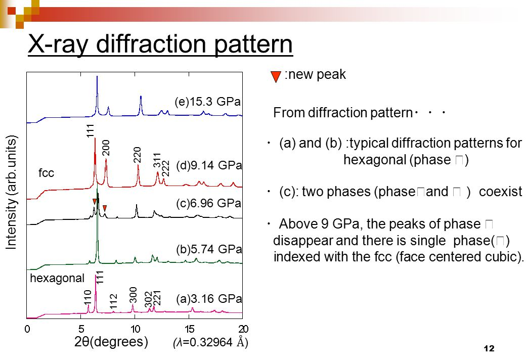 12 X-ray diffraction pattern 2θ(degrees) Intensity (arb.units) (a)3.16 GPa (b)5.74 GPa (c)6.96 GPa (d)9.14 GPa (e)15.3 GPa :new peak From diffraction pattern ・・・ ・ (a) and (b) :typical diffraction patterns for hexagonal (phase Ⅰ ) ・ (c): two phases (phase Ⅰ and Ⅱ) coexist ・ Above 9 GPa, the peaks of phase Ⅰ disappear and there is single phase( Ⅱ ) indexed with the fcc (face centered cubic).