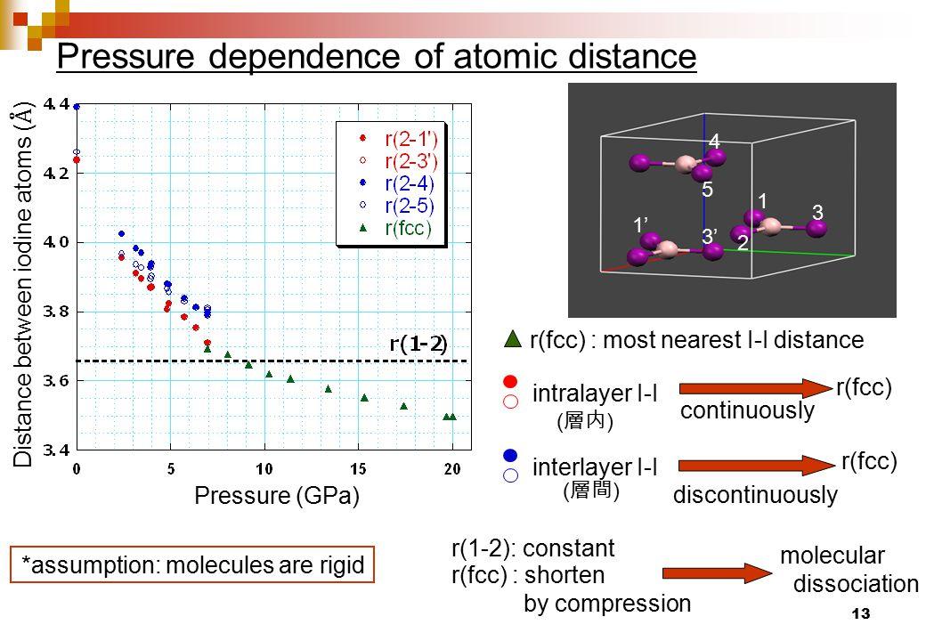 13 Pressure dependence of atomic distance Pressure (GPa) Distance between iodine atoms ( Å ) 1 2 3 4 5 1' 3' r(1-2): constant r(fcc) : shorten by compression molecular dissociation r(fcc) : most nearest I-I distance continuously r(fcc) discontinuously intralayer I-I interlayer I-I ( 層内 ) ( 層間 ) *assumption: molecules are rigid