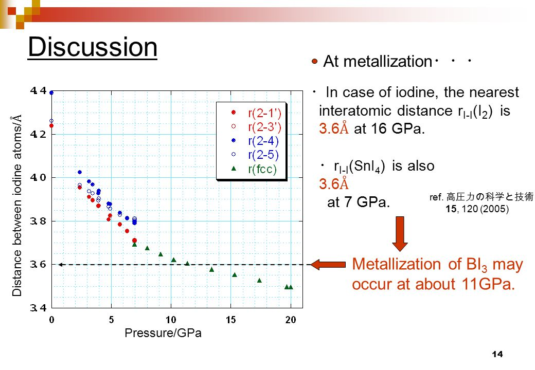 14 Discussion Distance between iodine atoms/ Å Pressure/GPa ・ In case of iodine, the nearest interatomic distance r I-I (I 2 ) is 3.6 Å at 16 GPa.
