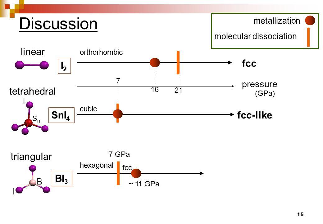 15 fcc fcc-like tetrahedral I SnSn orthorhombic cubic pressure (GPa) linear I2I2 SnI 4 7 21 16 metallization molecular dissociation B I BI 3 triangula