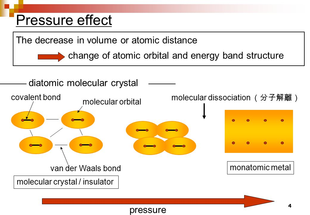 4 Pressure effect The decrease in volume or atomic distance change of atomic orbital and energy band structure pressure van der Waals bond molecular orbital covalent bond molecular crystal / insulator monatomic metal molecular dissociation (分子解離) diatomic molecular crystal
