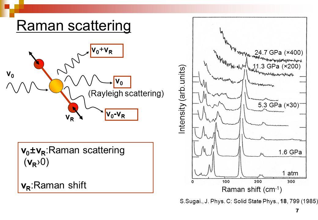 7 Raman scattering ν 0 ±ν R :Raman scattering (ν R ›0) ν R :Raman shift Raman shift (cm -1 ) Intensity (arb.units) S.Sugai., J.