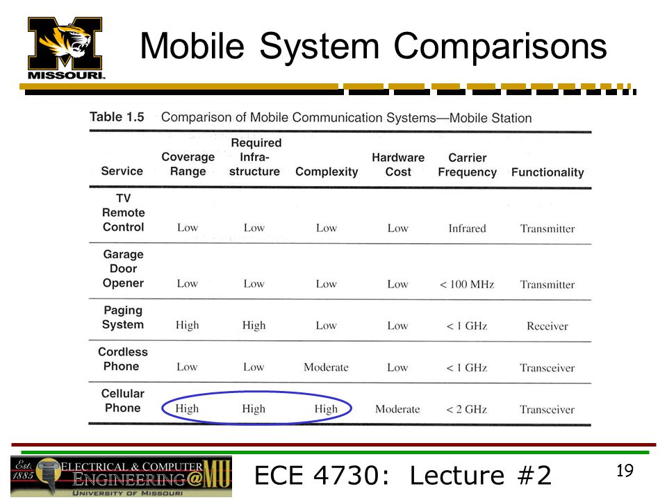 ECE 4730: Lecture #2 19 Mobile System Comparisons