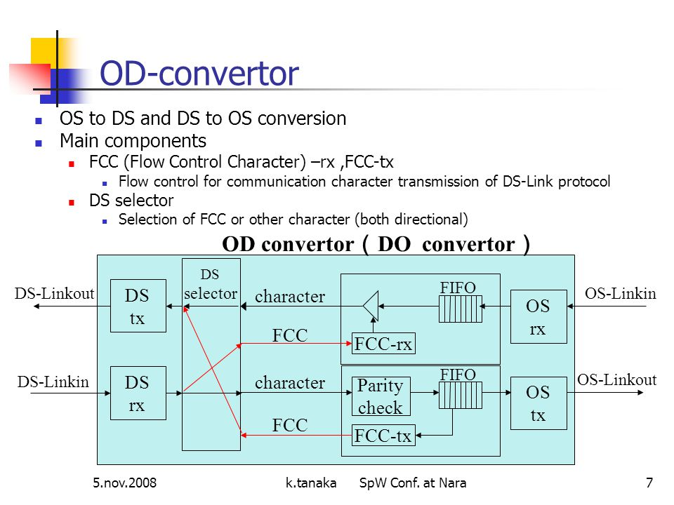 5.nov.2008k.tanaka SpW Conf. at Nara7 OS to DS and DS to OS conversion Main components FCC (Flow Control Character) –rx,FCC-tx Flow control for commun