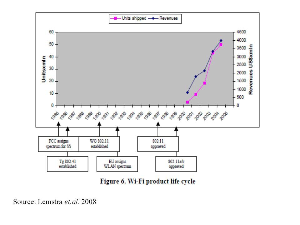 Source: Lemstra et.al. 2008