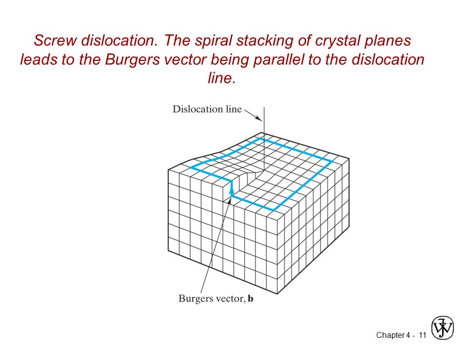 Chapter 4 - Screw dislocation. The spiral stacking of crystal planes leads to the Burgers vector being parallel to the dislocation line. 11
