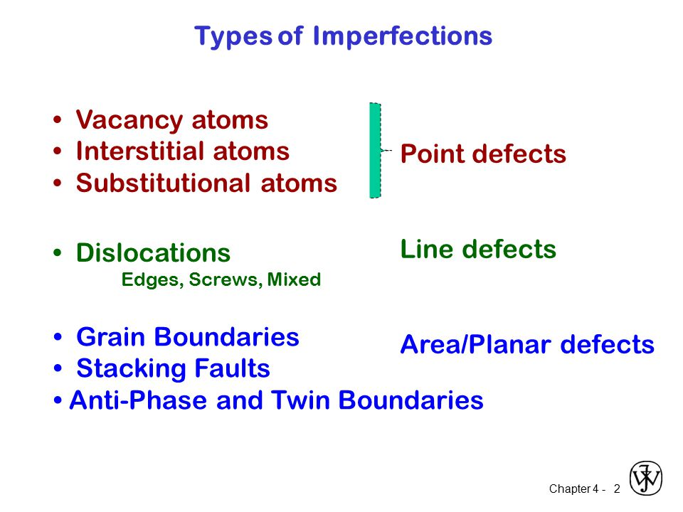 Chapter 4 - 2 Vacancy atoms Interstitial atoms Substitutional atoms Dislocations Edges, Screws, Mixed Grain Boundaries Stacking Faults Anti-Phase and