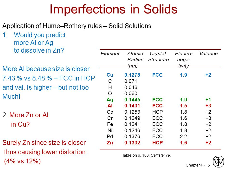 Chapter 4 - 6 Imperfections in Solids Linear Defects (Dislocations) –Are one-dimensional defects around which atoms are misaligned Edge dislocation: –extra half-plane of atoms inserted in a crystal structure –b  to dislocation line Screw dislocation: –spiral planar ramp resulting from shear deformation –b  to dislocation line Burger's vector, b: measure of lattice distortion and is measured as a distance along the close packed directions in the lattice