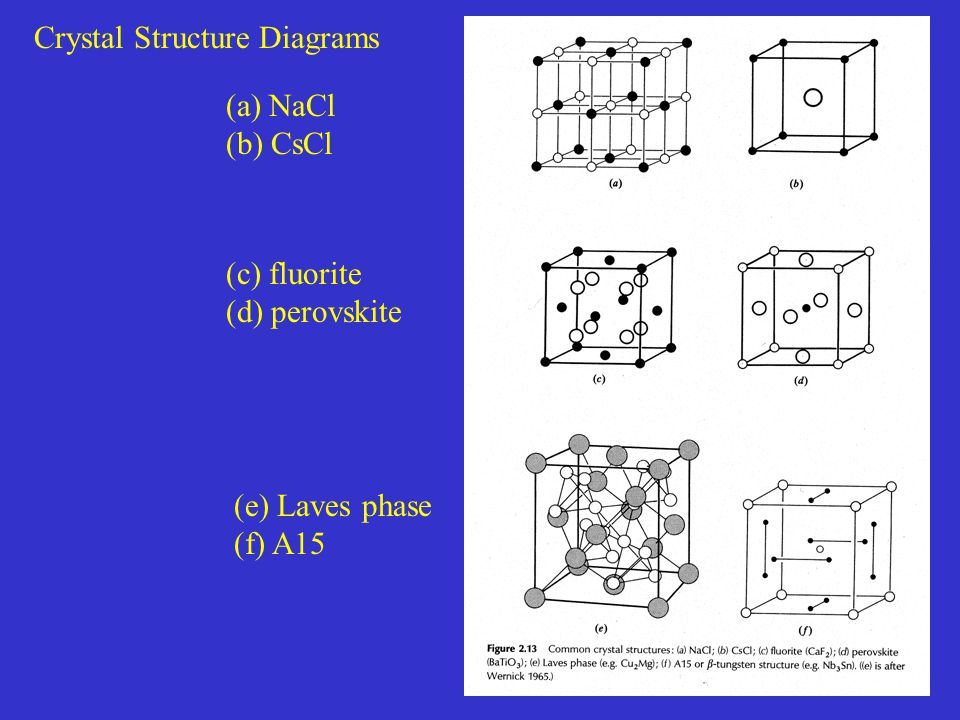 Crystal Structure Diagrams (a) NaCl (b) CsCl (c) fluorite (d) perovskite (e) Laves phase (f) A15