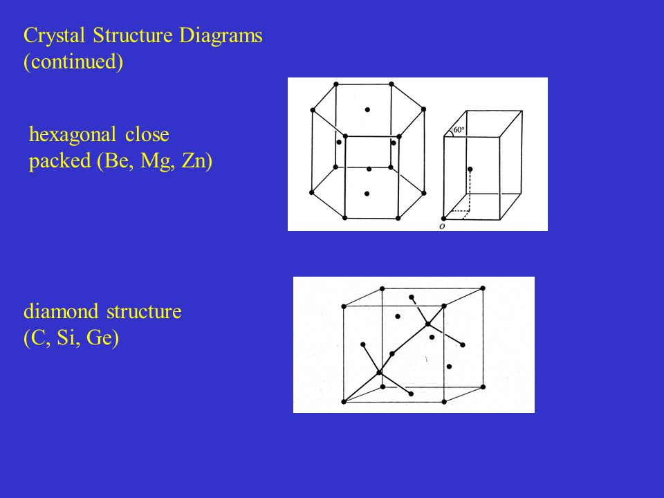 Crystal Structure Diagrams (continued) diamond structure (C, Si, Ge) hexagonal close packed (Be, Mg, Zn)