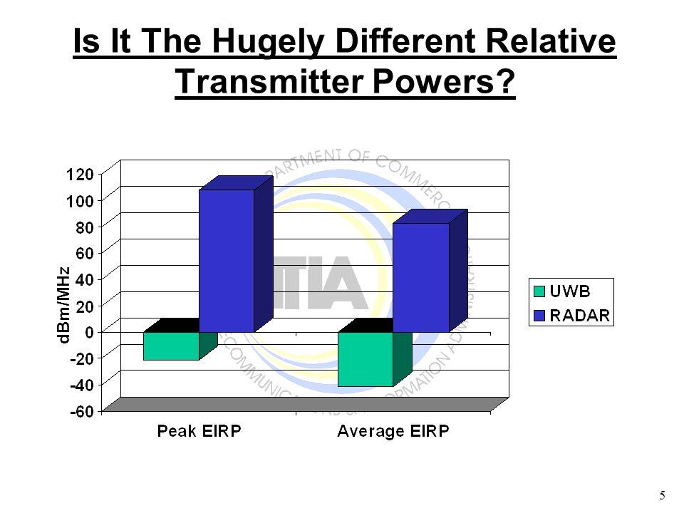 16 Federal Systems Analyzed (Continued) Next Generation Weather Radar (NEXRAD) (2700-3000 MHz) Maritime Radionavigation Radar (2900-3100 MHz) Fixed Satellite Service (FSS) Earth Station (3700-4200 MHz) Radar Altimeters (4200-4400 MHz) Microwave Landing System (5030-5091 MHz) Terminal Doppler Weather Radar (TDWR) (5600-5650 MHz)
