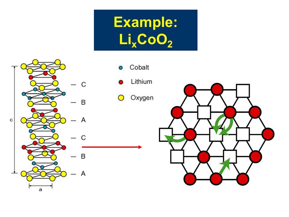 Example: Li x CoO 2