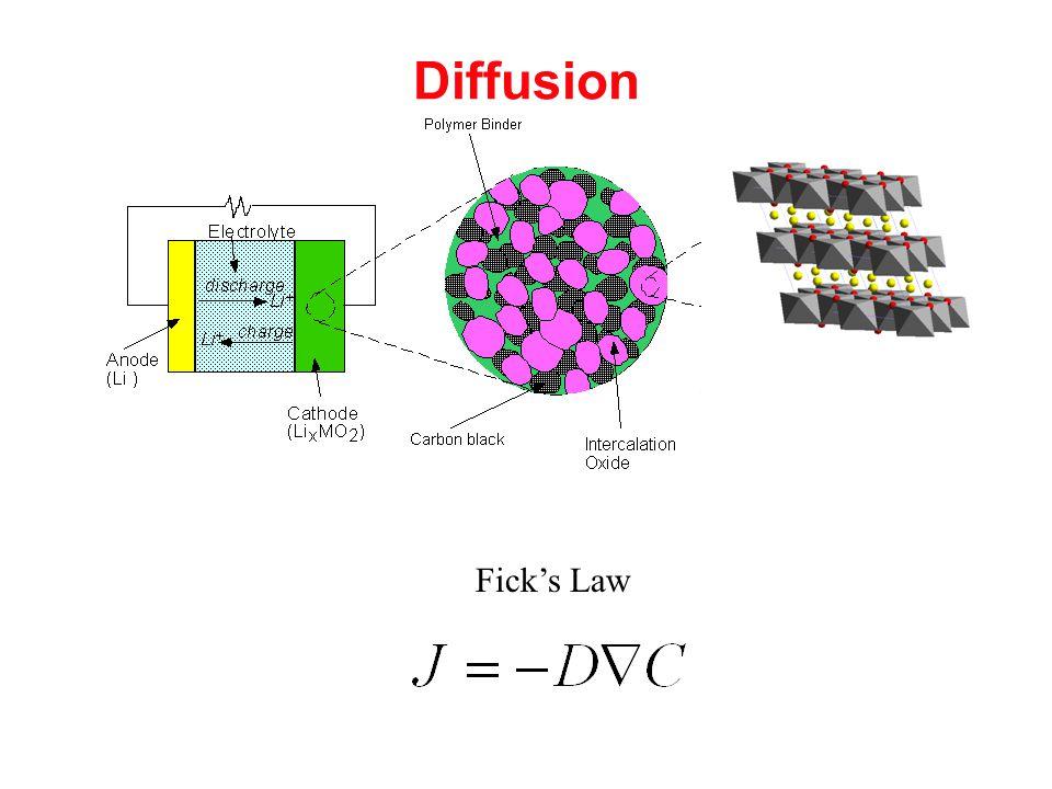 Diffusion Fick's Law