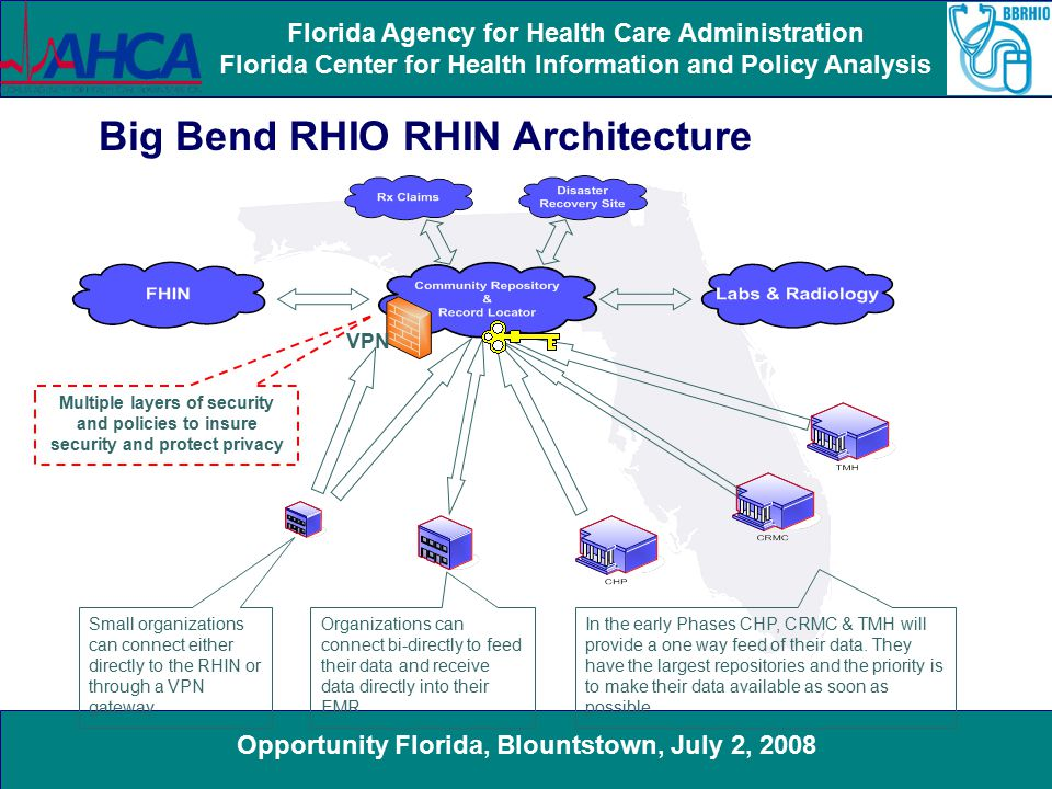 Opportunity Florida, Blountstown, July 2, 2008 Florida Agency for Health Care Administration Florida Center for Health Information and Policy Analysis VPN Big Bend RHIO RHIN Architecture Small organizations can connect either directly to the RHIN or through a VPN gateway Organizations can connect bi-directly to feed their data and receive data directly into their EMR In the early Phases CHP, CRMC & TMH will provide a one way feed of their data.