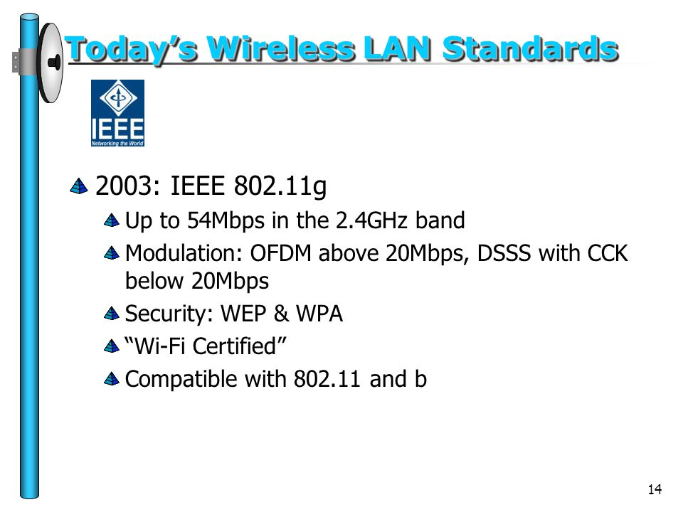 14 Today's Wireless LAN Standards 2003: IEEE 802.11g Up to 54Mbps in the 2.4GHz band Modulation: OFDM above 20Mbps, DSSS with CCK below 20Mbps Securit