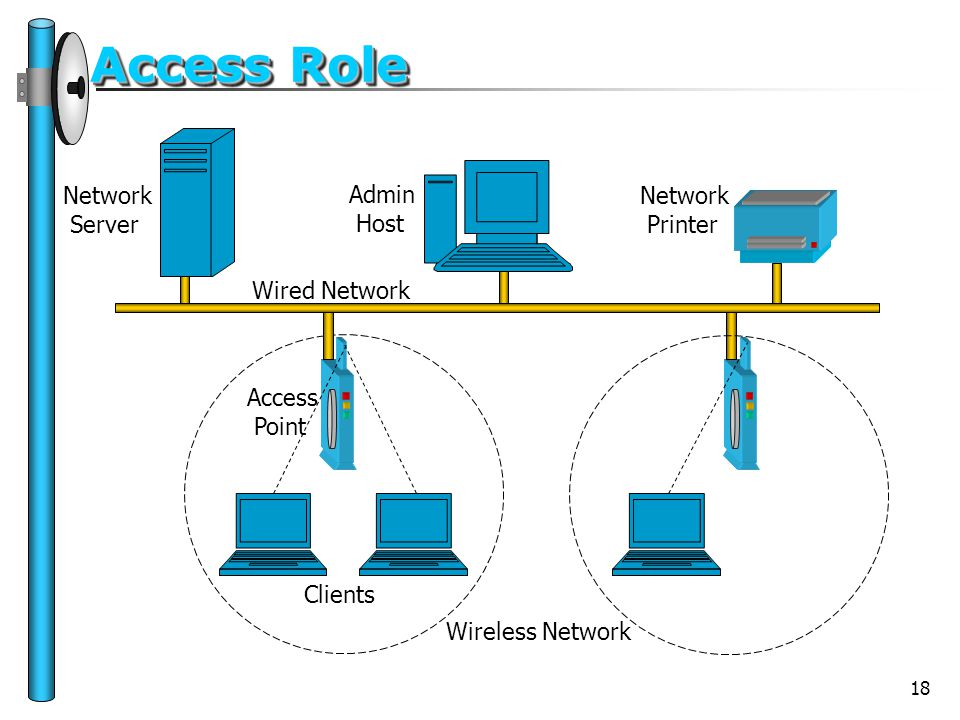 18 Access Role Access Point Network Server Network Printer Clients Wired Network Wireless Network Admin Host