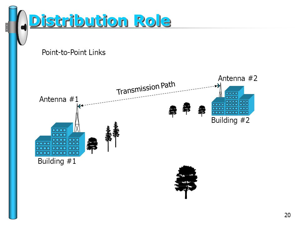 20 Distribution Role Point-to-Point Links Transmission Path Building #1 Building #2 Antenna #1 Antenna #2