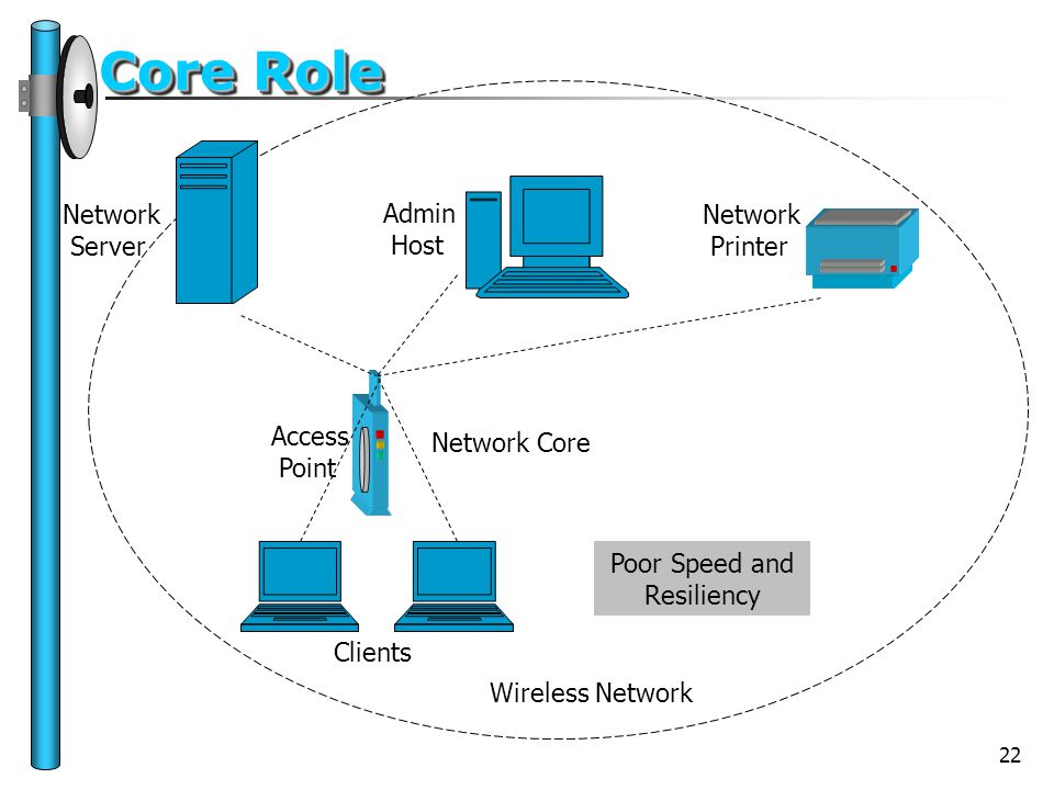 22 Core Role Access Point Network Server Network Printer Clients Network Core Wireless Network Admin Host Poor Speed and Resiliency