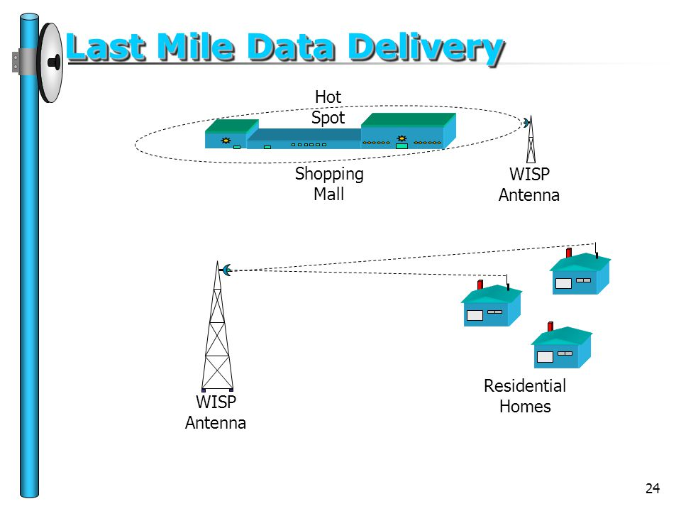 24 Last Mile Data Delivery WISP Antenna Residential Homes Shopping Mall Hot Spot WISP Antenna