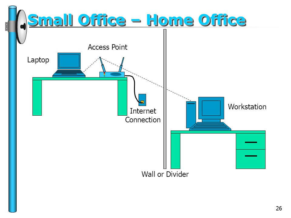 26 Small Office – Home Office Wall or Divider Laptop Access Point Workstation Internet Connection