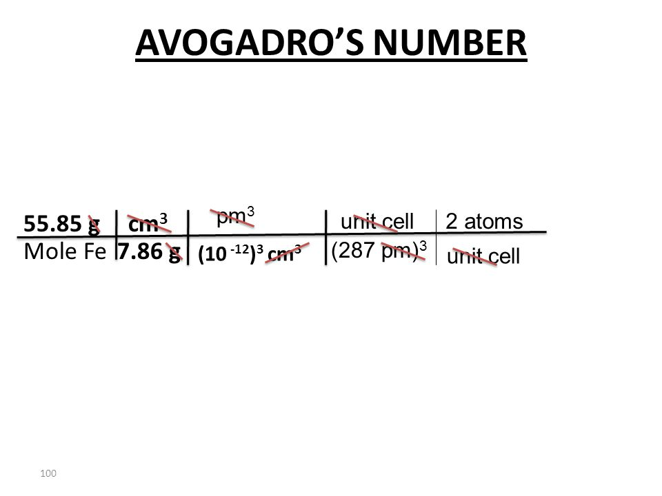 99 AVOGADRO'S NUMBER The density of Fe(s) is 7.86 g/cm 3. V= e 3 = (287pm) 3 = 2.36x10 -23 cm 3 Fe(s) is bcc Two atoms / unit cell length of an edge i