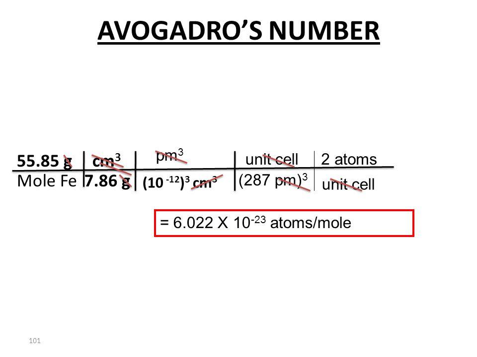 100 AVOGADRO'S NUMBER 55.85 g Mole Fe7.86 g cm 3 (10 -12 ) 3 cm 3 pm 3 (287 pm) 3 unit cell2 atoms unit cell