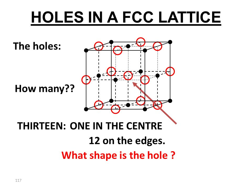 116 The black dots form a fcc lattice! See the holes???? HOW MANY HOLES?????? HOLES IN A FCC LATTICE