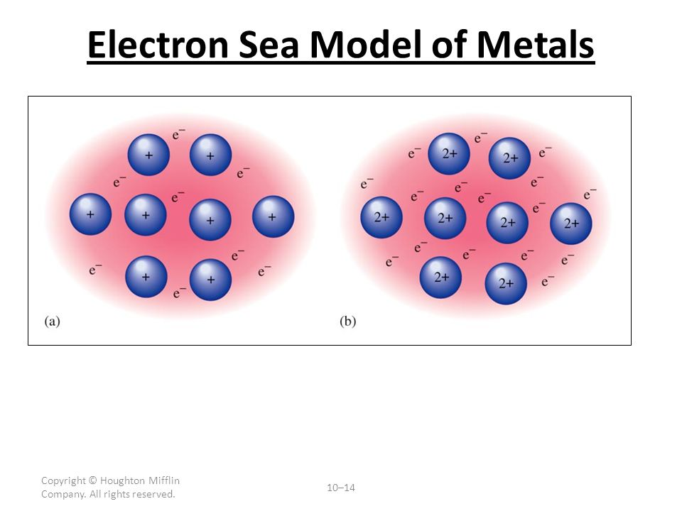 13 Good conductors of heat and electricity METALS e.g. copper, gold, steel, sodium, brass. Shiny, ductile and malleable Melting points: soft (Na) or h