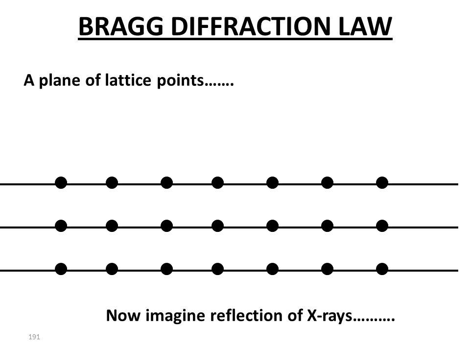 BRAGG'S LAW