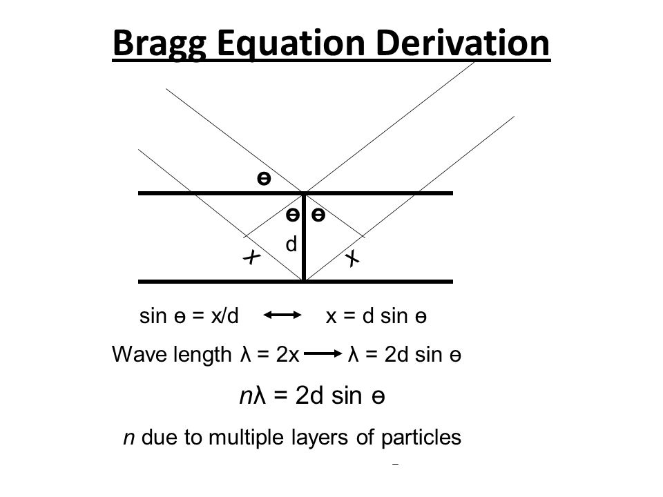 191 BRAGG DIFFRACTION LAW A plane of lattice points……. Now imagine reflection of X-rays……….